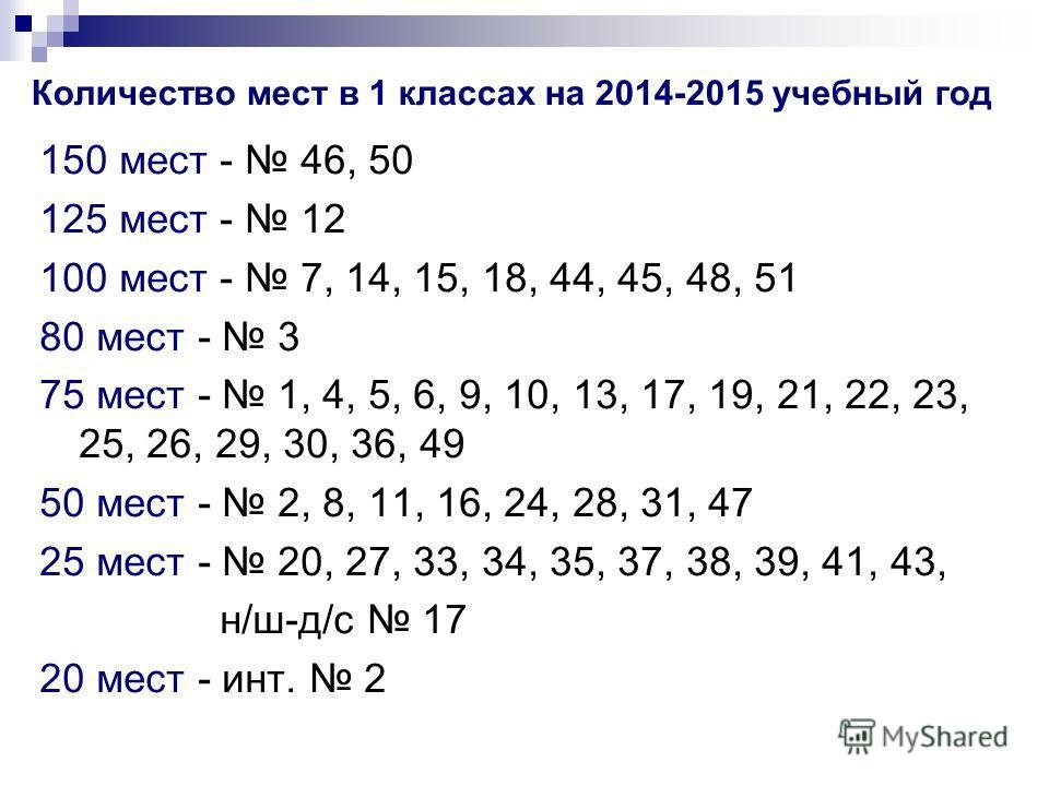 Количество мест в 1 классах на 2014-2015 учебный год 150 мест - 46, 50 125 мест - 12 100 мест - 7, 14, 15, 18, 44, 45, 48, 51 80 мест - 3 75 мест - 1, 4, 5, 6, 9, 10, 13, 17, 19, 21, 22, 23, 25, 26, 29, 30, 36, 49 50 мест - 2, 8, 11, 16, 24, 28, 31,