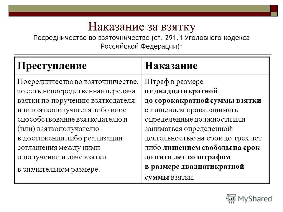 Наказание за взятку Посредничество во взяточничестве (ст. 291.1 Уголовного кодекса Российской Федерации): ПреступлениеНаказание Посредничество во взяточничестве, то есть непосредственная передача взятки по поручению взяткодателя или взяткополучателя
