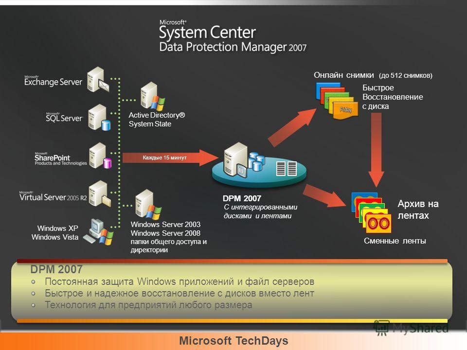 Microsoft TechDays DPM 2007 Постоянная защита Windows приложений и файл серверов Быстрое и надежное восстановление с дисков вместо лент Технология для предприятий любого размера С интегрированными дисками и лентами Каждые 15 минут DPM 2007 Онлайн сни