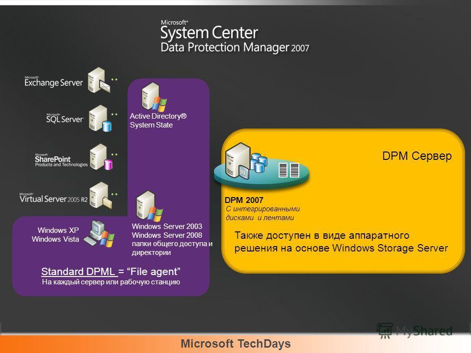 Microsoft TechDays Standard DPML = File agent На каждый сервер или рабочую станцию Active Directory® System State Windows Server 2003 Windows Server 2008 папки общего доступа и директории Windows XP Windows Vista DPM Сервер Также доступен в виде аппа