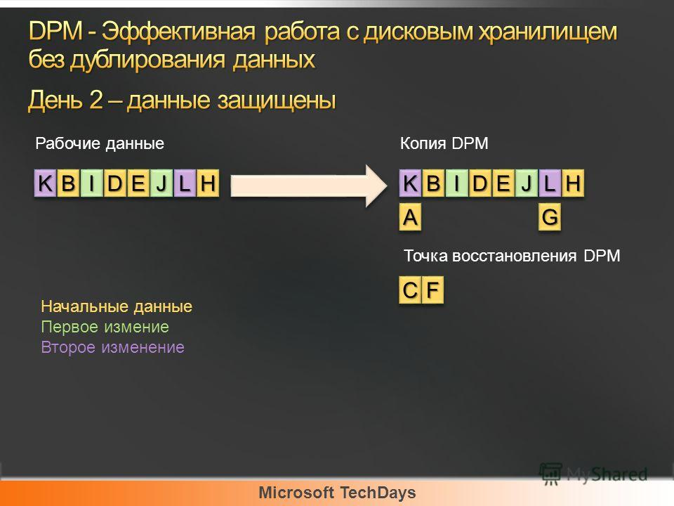 Microsoft TechDays KKBBIIDDEEJJLL Рабочие данные HH AA BB CC DDEE FF GG Копия DPM HHIIJJKKLL Начальные данные Первое измение Второе изменение Точка восстановления DPM