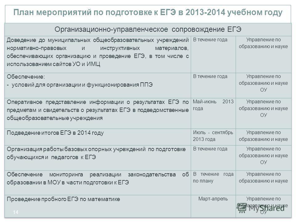 План мероприятий по подготовке к ЕГЭ в 2013-2014 учебном году 14