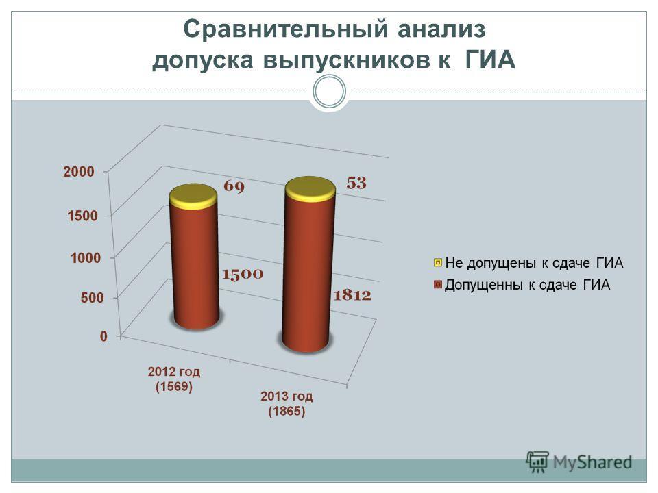 Сравнительный анализ допуска выпускников к ГИА