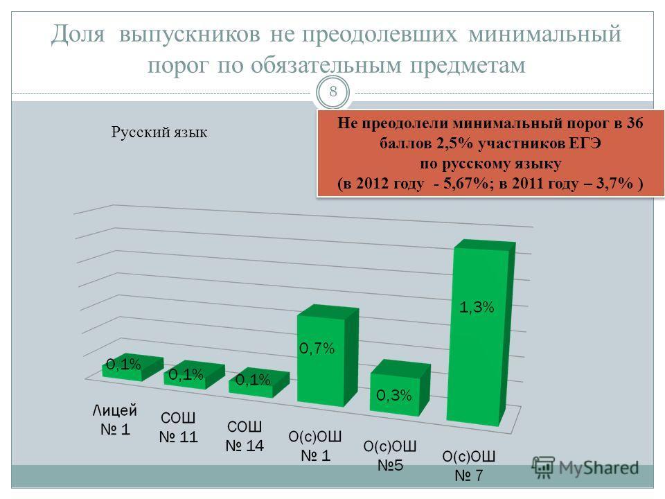 Доля выпускников не преодолевших минимальный порог по обязательным предметам Не преодолели минимальный порог в 36 баллов 2,5% участников ЕГЭ по русскому языку (в 2012 году - 5,67%; в 2011 году – 3,7% ) Не преодолели минимальный порог в 36 баллов 2,5%