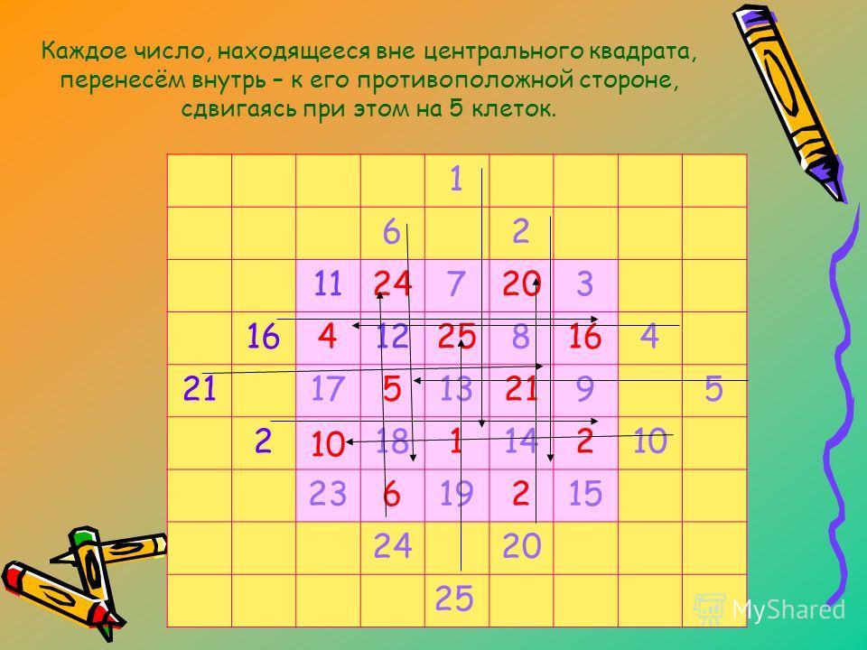 Каждое число, находящееся вне центрального квадрата, перенесём внутрь – к его противоположной стороне, сдвигаясь при этом на 5 клеток. 1 62 11247203 16412258164 21175132195 2 10 18114210 23619215 2420 25