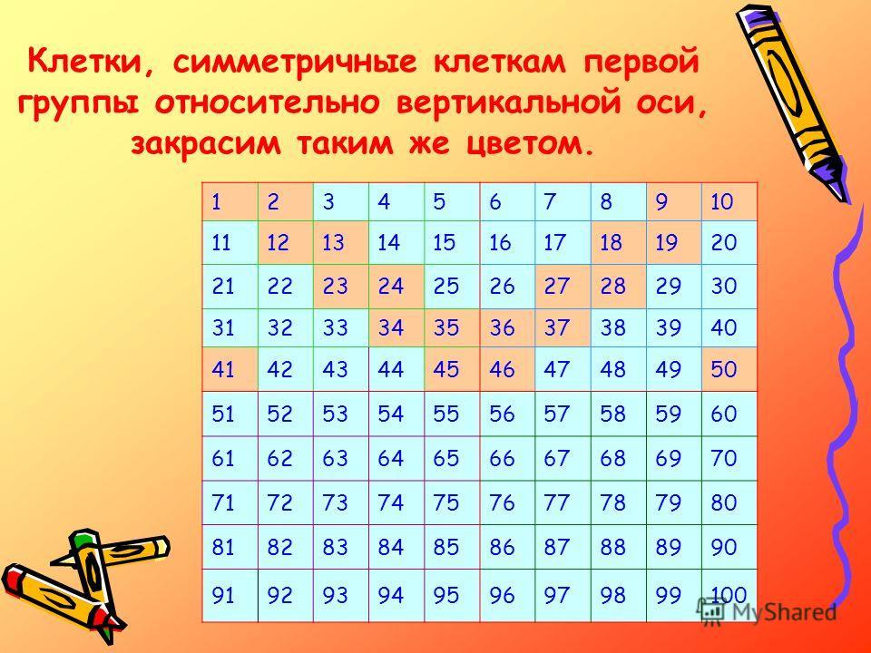 Клетки, симметричные клеткам первой группы относительно вертикальной оси, закрасим таким же цветом. 12345678910 11121314151617181920 21222324252627282930 31323334353637383940 41424344454647484950 51525354555657585960 61626364656667686970 717273747576