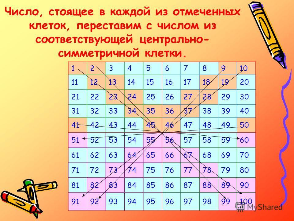 Число, стоящее в каждой из отмеченных клеток, переставим с числом из соответствующей центрально- симметричной клетки. 12345678910 11121314151617181920 21222324252627282930 31323334353637383940 41424344454647484950 51525354555657585960 616263646566676