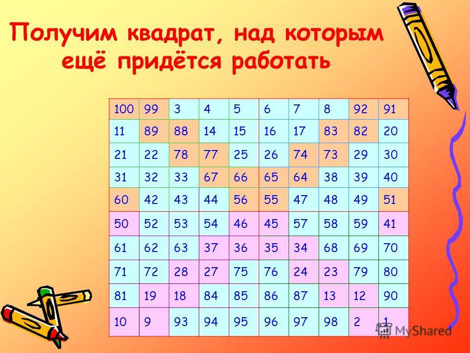 Получим квадрат, над которым ещё придётся работать 100993456789291 11898814151617838220 21227877252674732930 31323367666564383940 60424344565547484951 50525354464557585941 61626337363534686970 71722827757624237980 81191884858687131290 109939495969798