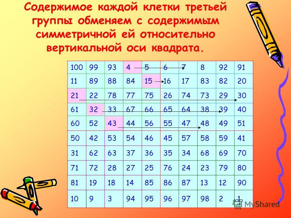 Содержимое каждой клетки третьей группы обменяем с содержимым симметричной ей относительно вертикальной оси квадрата. 1009993456789291 11898884151617838220 21227877752674732930 61323367666564383940 60524344565547484951 50425354464557585941 3162633736
