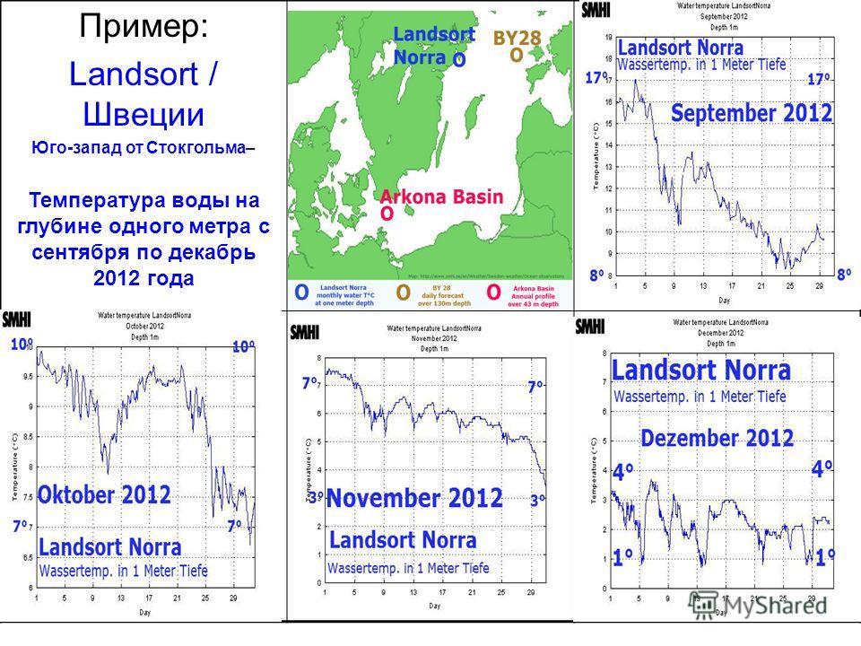 16 Пример: Landsort / Швеции Юго-запад от Стокгольма– Температура воды на глубине одного метра с сентября по декабрь 2012 года