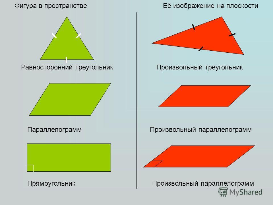 Фигура в пространствеЕё изображение на плоскости Равносторонний треугольникПроизвольный треугольник ПараллелограммПроизвольный параллелограмм ПрямоугольникПроизвольный параллелограмм