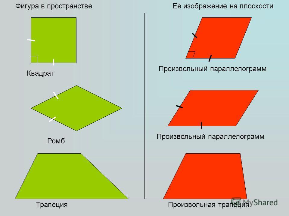 Фигура в пространствеЕё изображение на плоскости Квадрат Произвольный параллелограмм ТрапецияПроизвольная трапеция Произвольный параллелограмм Ромб