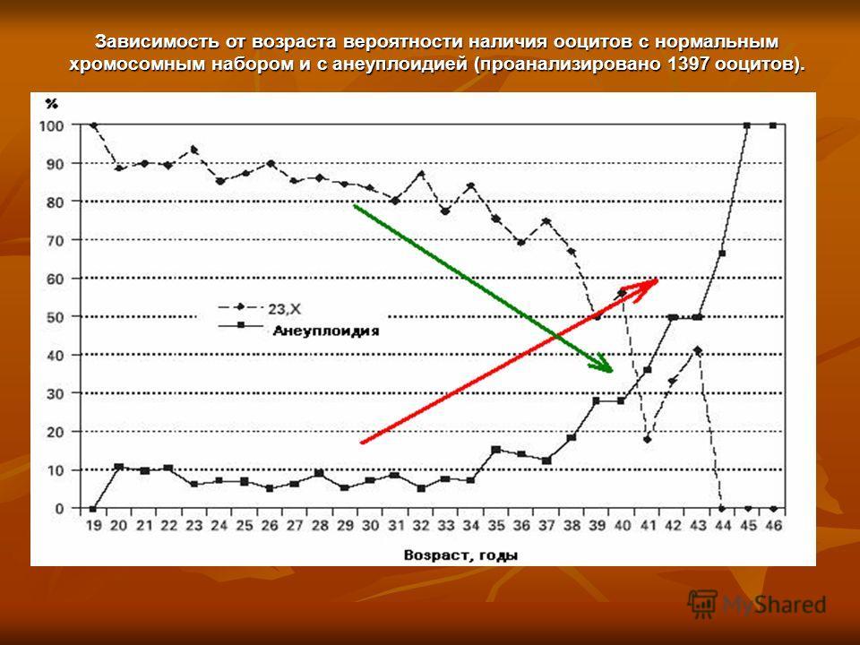 Зависимость от возраста вероятности наличия ооцитов с нормальным хромосомным набором и с анеуплоидией (проанализировано 1397 ооцитов).