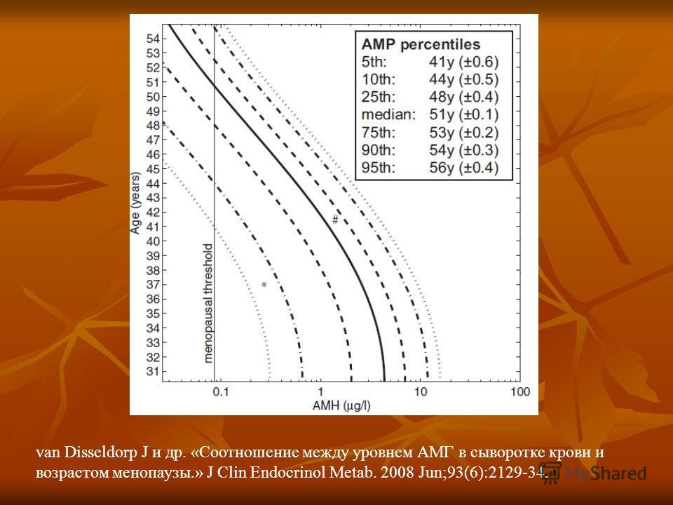 van Disseldorp J и др. «Соотношение между уровнем АМГ в сыворотке крови и возрастом менопаузы.» J Clin Endocrinol Metab. 2008 Jun;93(6):2129-34.