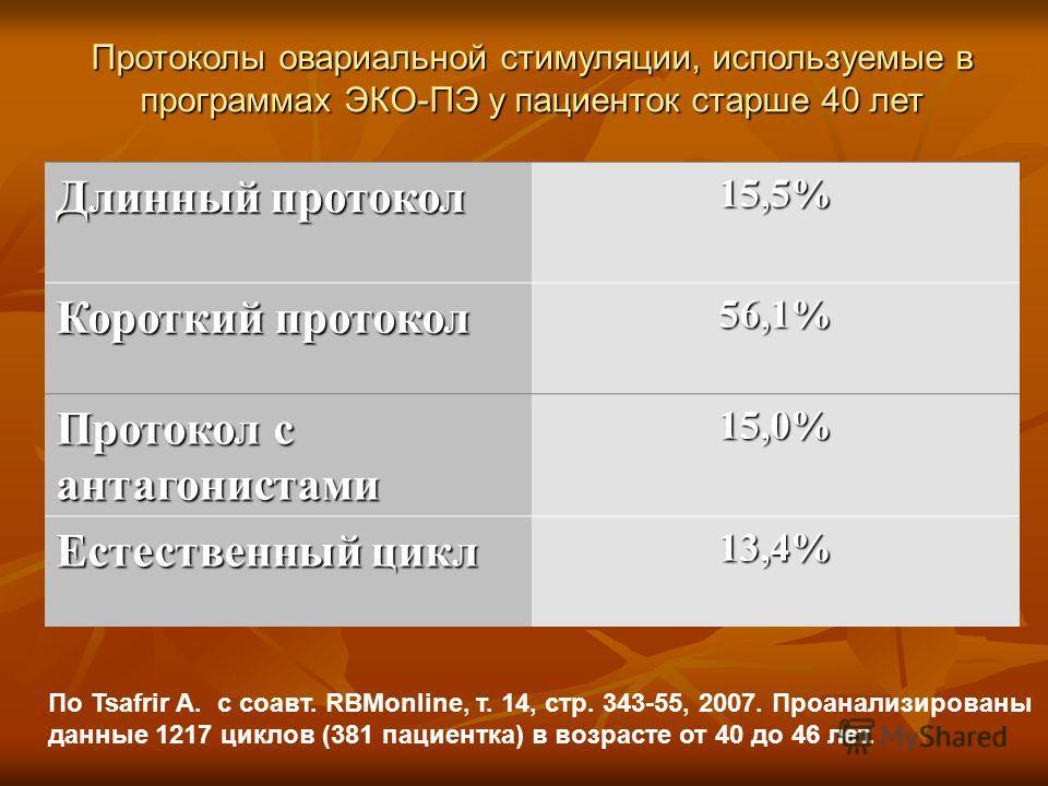 Длинный протокол 15,5% Короткий протокол 56,1% Протокол с антагонистами 15,0% Естественный цикл 13,4% Протоколы овариальной стимуляции, используемые в программах ЭКО-ПЭ у пациенток старше 40 лет По Tsafrir A. с соавт. RBMonline, т. 14, стр. 343-55, 2