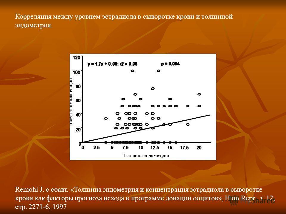Remohi J. с соавт. «Толщина эндометрия и концентрация эстрадиола в сыворотке крови как факторы прогноза исхода в программе донации ооцитов», Hum.Repr., т. 12, стр. 2271-6, 1997 Корреляция между уровнем эстрадиола в сыворотке крови и толщиной эндометр