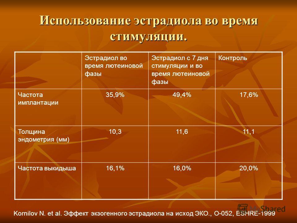 Использование эстрадиола во время стимуляции. Эстрадиол во время лютеиновой фазы Эстрадиол с 7 дня стимуляции и во время лютеиновой фазы Контроль Частота имплантации 35,9%49,4%17,6% Толщина эндометрия (мм) 10,311,611,1 Частота выкидыша16,1%16,0%20,0%