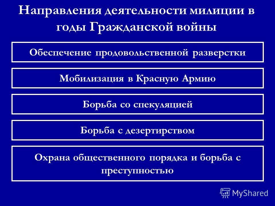 Борьба с дезертирством Охрана общественного порядка и борьба с преступностью Направления деятельности милиции в годы Гражданской войны Обеспечение продовольственной разверстки Борьба со спекуляцией Мобилизация в Красную Армию
