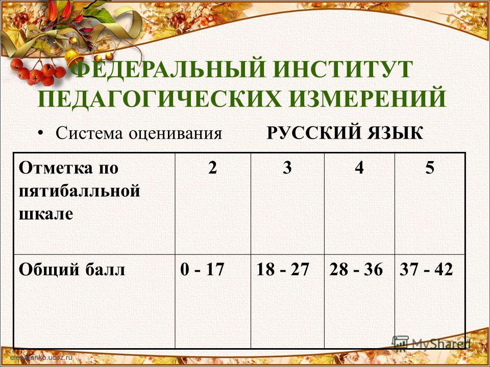 ФЕДЕРАЛЬНЫЙ ИНСТИТУТ ПЕДАГОГИЧЕСКИХ ИЗМЕРЕНИЙ Система оценивания РУССКИЙ ЯЗЫК Отметка по пятибалльной шкале 2345 Общий балл0 - 1718 - 2728 - 3637 - 42