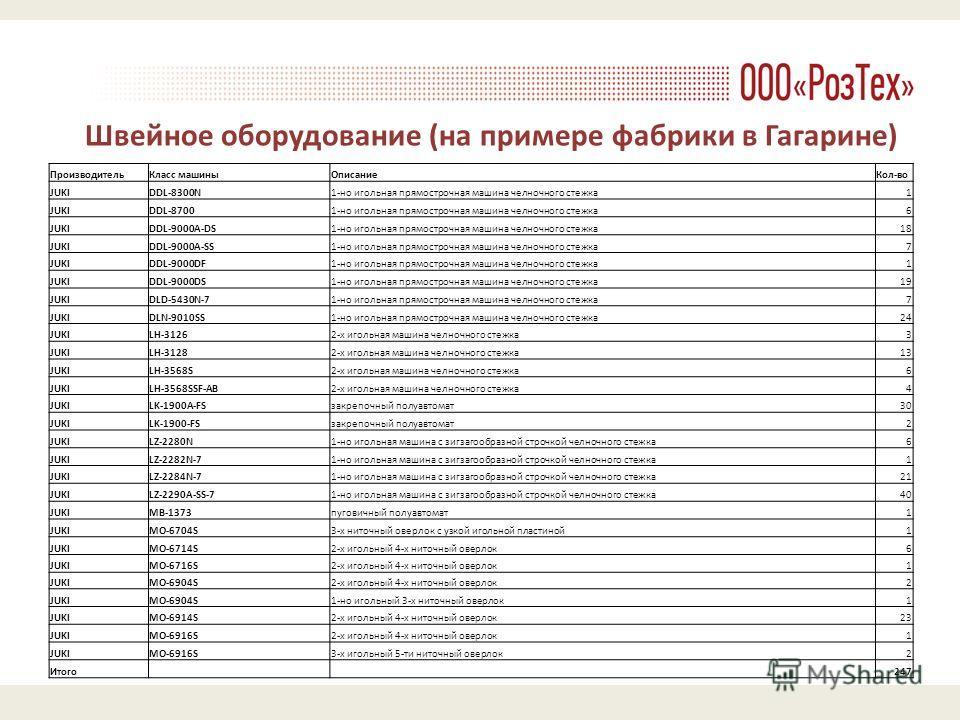 Швейное оборудование (на примере фабрики в Гагарине) ПроизводительКласс машиныОписаниеКол-во JUKIDDL-8300N1-но игольная прямострочная машина челночного стежка1 JUKIDDL-87001-но игольная прямострочная машина челночного стежка6 JUKIDDL-9000A-DS1-но иго