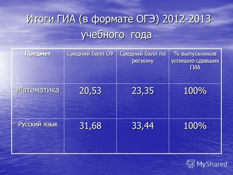 Итоги ГИА (в формате ОГЭ) 2012-2013 учебного года Итоги ГИА (в формате ОГЭ) 2012-2013 учебного года Предмет Средний балл ОУ Средний балл по региону % выпускников успешно сдавших ГИА Математика20,5323,35100% Русский язык 31,6833,44100%