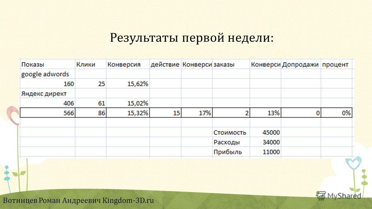 Результаты первой недели: Вотинцев Роман Андреевич Kingdom-3D.ru