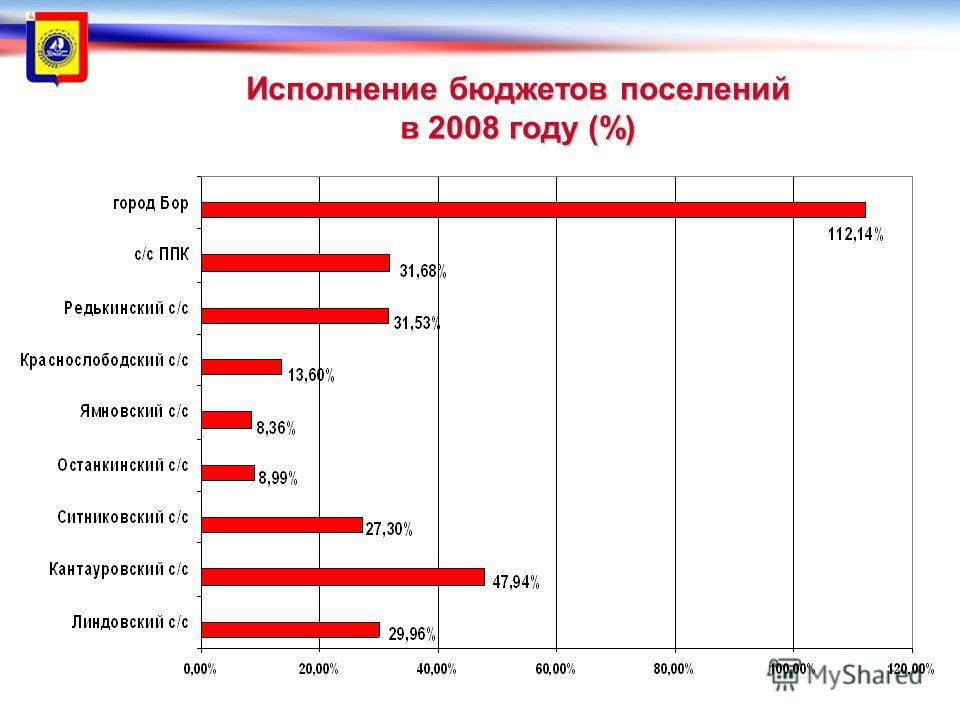 © Администрация городского округа город Бор 2012 Исполнение бюджетов поселений в 2008 году (%)