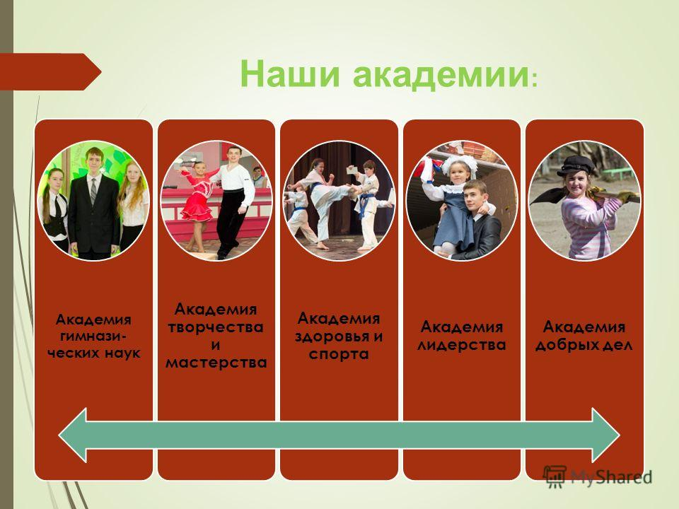 Наши академии : Академия гимнази- ческих наук Академия творчества и мастерства Академия здоровья и спорта Академия лидерства Академия добрых дел