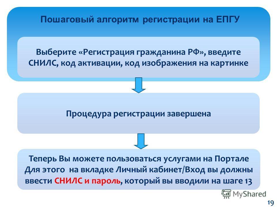 Пошаговый алгоритм регистрации на ЕПГУ Выберите «Регистрация гражданина РФ», введите СНИЛС, код активации, код изображения на картинке Процедура регистрации завершена Теперь Вы можете пользоваться услугами на Портале Для этого на вкладке Личный кабин