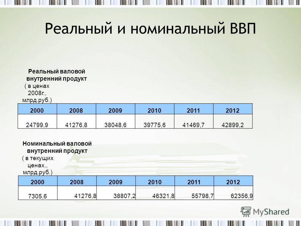 Реальный и номинальный ВВП Реальный валовой внутренний продукт ( в ценах 2008г., млрд.руб.) 200020082009201020112012 24799,941276,838048,639775,641469,742899,2 Номинальный валовой внутренний продукт ( в текущих ценах., млрд.руб.) 20002008200920102011