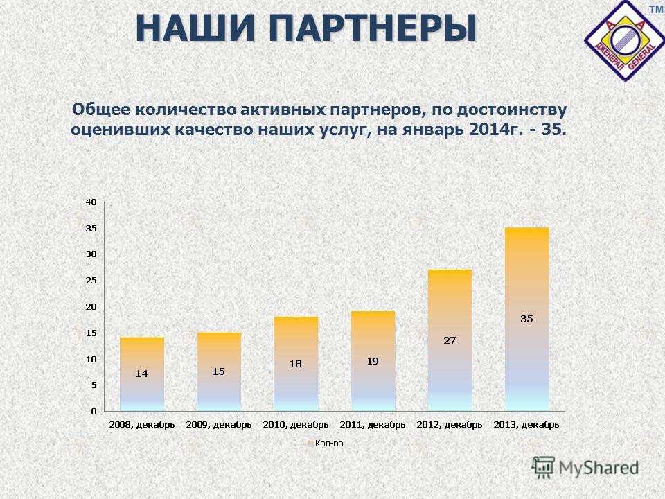 НАШИ ПАРТНЕРЫ Общее количество активных партнеров, по достоинству оценивших качество наших услуг, на январь 2014г. - 35.