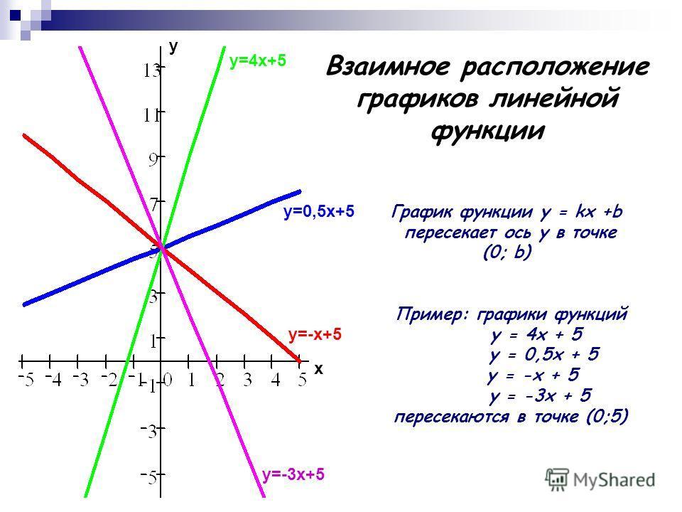 Взаимное расположение графиков линейной функции у=0,5х+5 у=-х+5 у=4х+5 у=-3х+5 х у График функции у = kx +b пересекает ось у в точке (0; b) Пример: графики функций у = 4х + 5 у = 0,5х + 5 у = -х + 5 у = -3х + 5 пересекаются в точке (0;5)