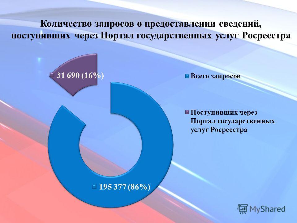 Количество запросов о предоставлении сведений, поступивших через Портал государственных услуг Росреестра