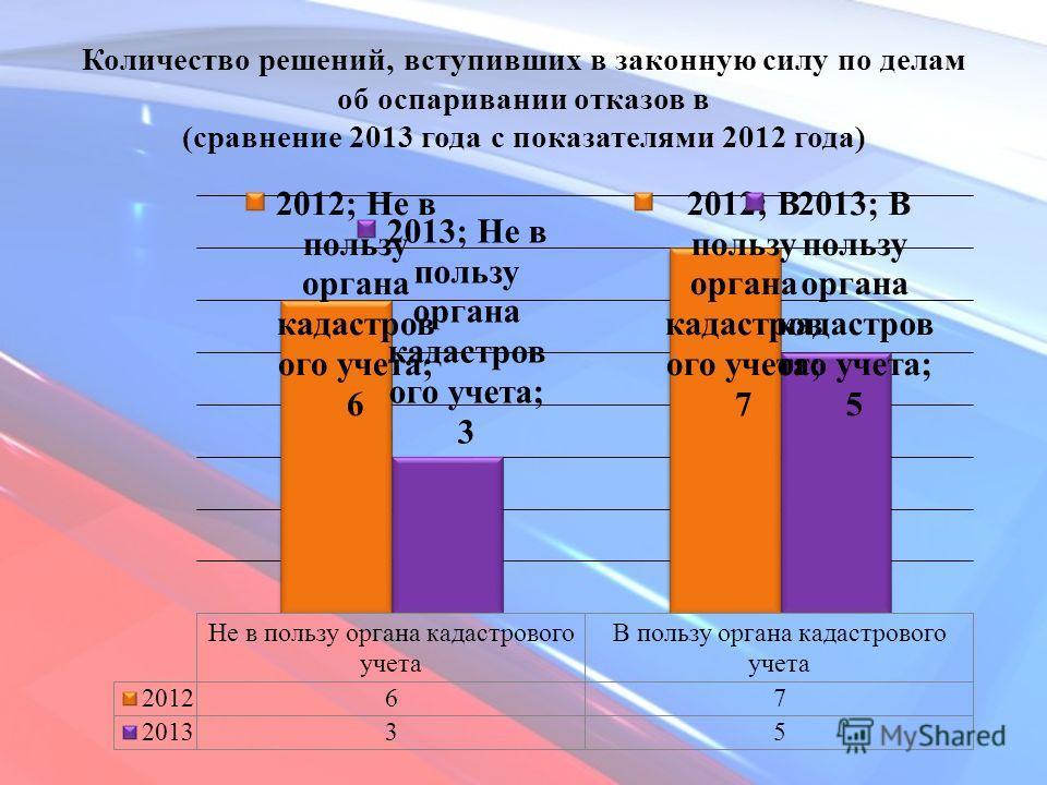 Количество решений, вступивших в законную силу по делам об оспаривании отказов в (сравнение 2013 года с показателями 2012 года)