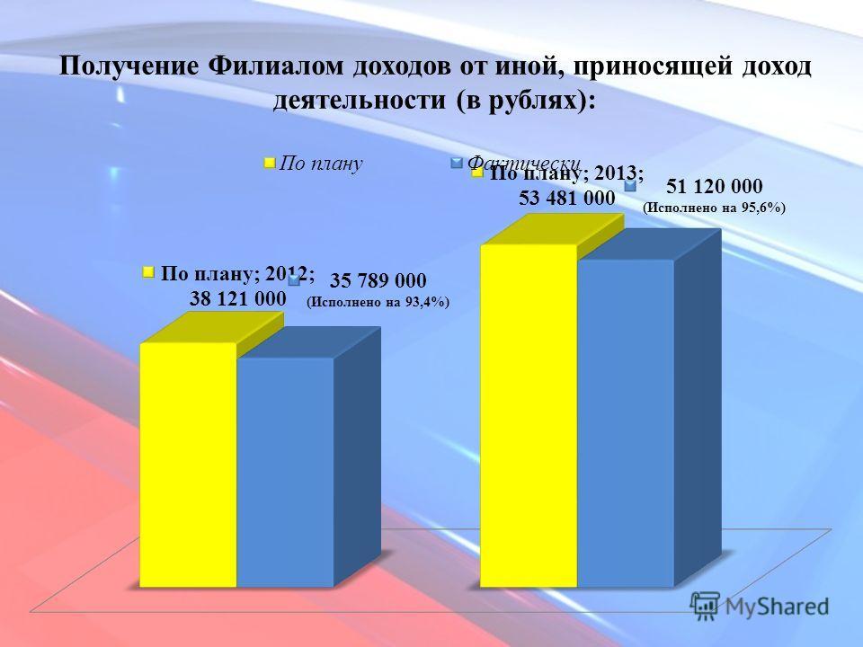 Получение Филиалом доходов от иной, приносящей доход деятельности (в рублях):