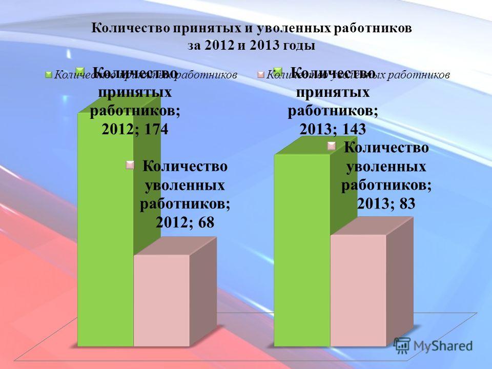 Количество принятых и уволенных работников за 2012 и 2013 годы