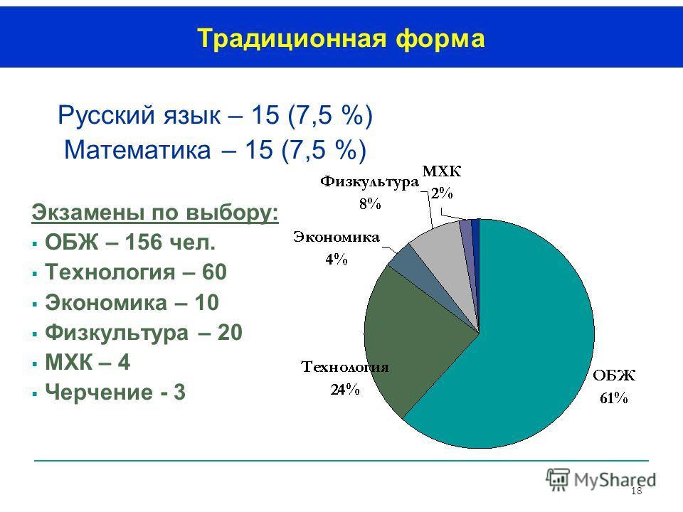 18 Русский язык – 15 (7,5 %) Математика – 15 (7,5 %) Экзамены по выбору: ОБЖ – 156 чел. Технология – 60 Экономика – 10 Физкультура – 20 МХК – 4 Черчение - 3 Традиционная форма