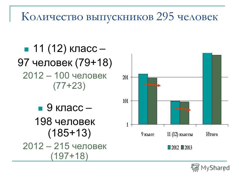 7 Количество выпускников 295 человек 11 (12) класс – 97 человек (79+18) 2012 – 100 человек (77+23) 9 класс – 198 человек (185+13) 2012 – 215 человек (197+18)