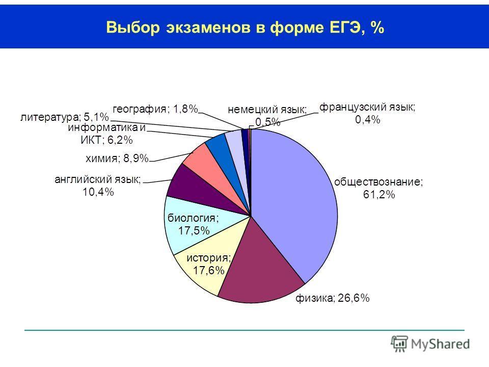 Выбор экзаменов в форме ЕГЭ, %