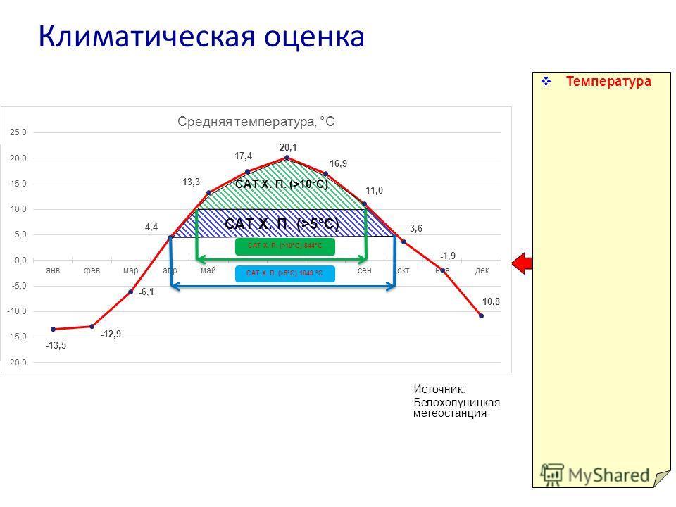 Климатическая оценка Температура Источник: Белохолуницкая метеостанция