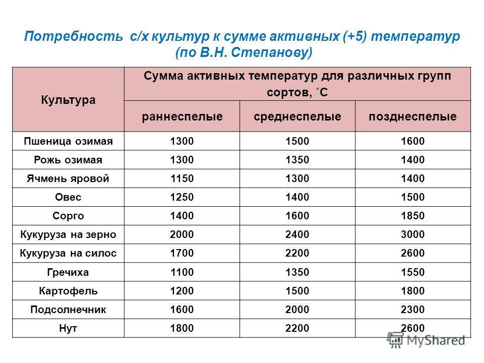 Потребность с/х культур к сумме активных (+5) температур (по В.Н. Степанову) Культура Сумма активных температур для различных групп сортов, ˚С раннеспелыесреднеспелыепозднеспелые Пшеница озимая130015001600 Рожь озимая130013501400 Ячмень яровой1150130