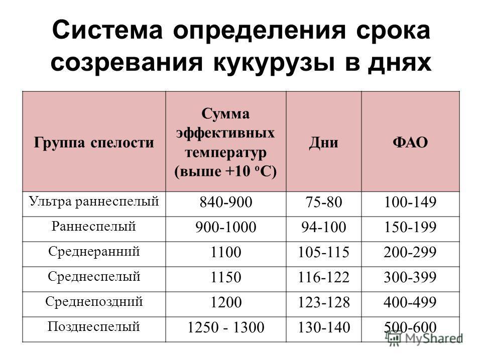 Система определения срока созревания кукурузы в днях Группа спелости Сумма эффективных температур (выше +10 о С) ДниФАО Ультра раннеспелый 840-90075-80100-149 Раннеспелый 900-100094-100150-199 Среднеранний 1100105-115200-299 Среднеспелый 1150116-1223