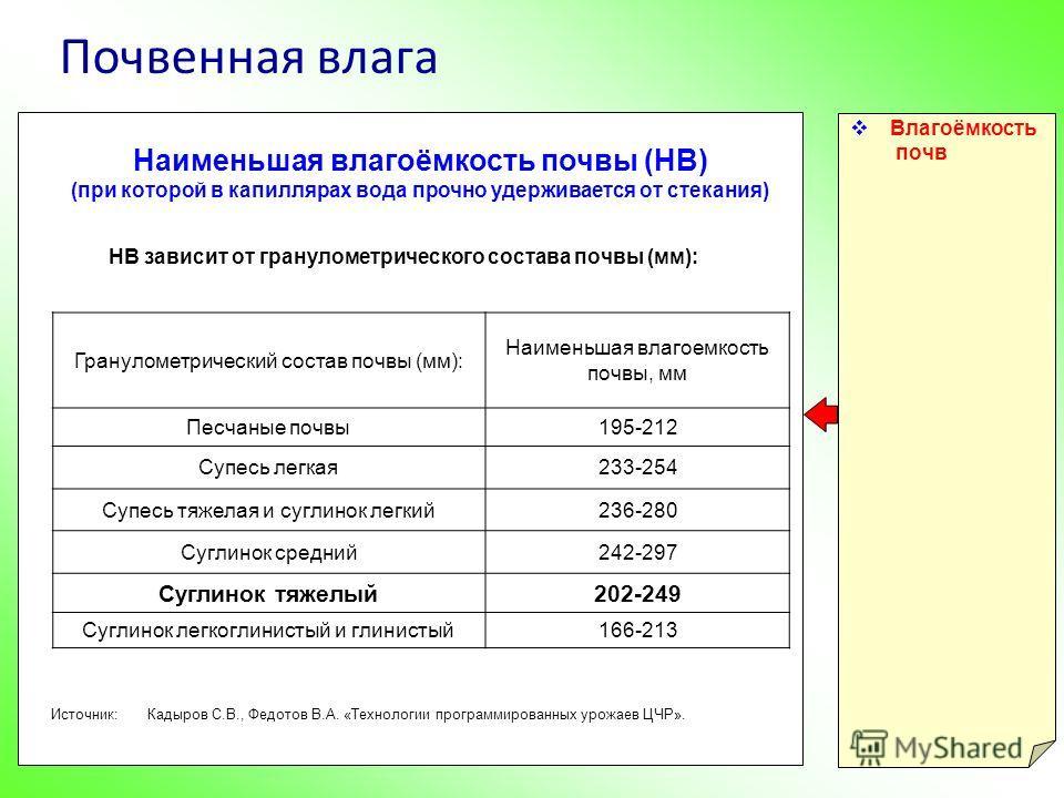 Почвенная влага Влагоёмкость почв Наименьшая влагоёмкость почвы (НВ) (при которой в капиллярах вода прочно удерживается от стекания) Гранулометрический состав почвы (мм): Наименьшая влагоемкость почвы, мм Песчаные почвы195-212 Супесь легкая233-254 Су