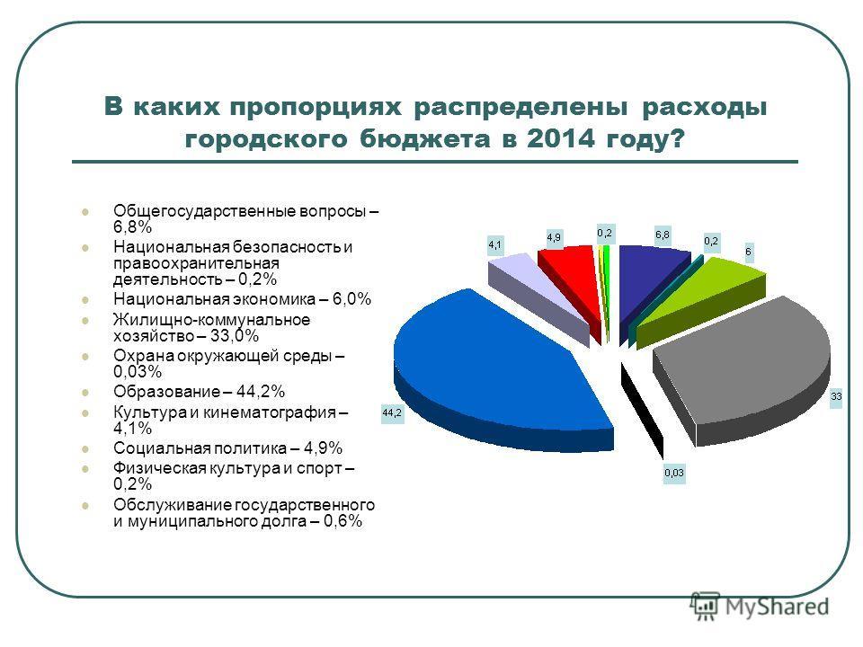 В каких пропорциях распределены расходы городского бюджета в 2014 году? Общегосударственные вопросы – 6,8% Национальная безопасность и правоохранительная деятельность – 0,2% Национальная экономика – 6,0% Жилищно-коммунальное хозяйство – 33,0% Охрана