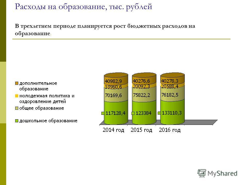 Расходы на образование, тыс. рублей В трехлетнем периоде планируется рост бюджетных расходов на образование.
