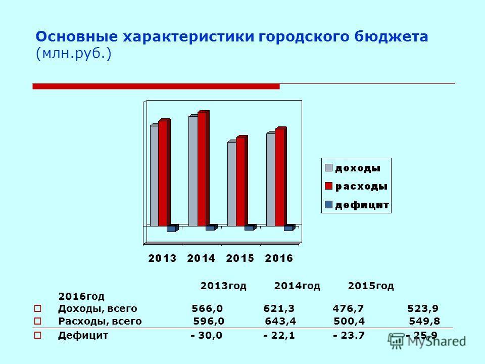 Основные характеристики городского бюджета (млн.руб.) 2013год 2014год 2015год 2016год Доходы, всего 566,0 621,3 476,7 523,9 Расходы, всего 596,0 643,4 500,4 549,8 Дефицит - 30,0 - 22,1 - 23.7 - 25,9