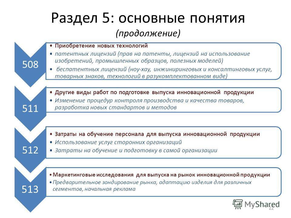Раздел 5: основные понятия (продолжение) 508 Приобретение новых технологий патентных лицензий (прав на патенты, лицензий на использование изобретений, промышленных образцов, полезных моделей) беспатентных лицензий (ноу-хау, инжиниринговых и консалтин
