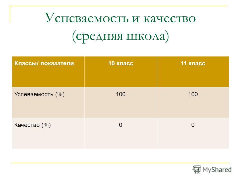Успеваемость и качество (средняя школа) Классы/ показатели10 класс11 класс Успеваемость (%)100 Качество (%)00