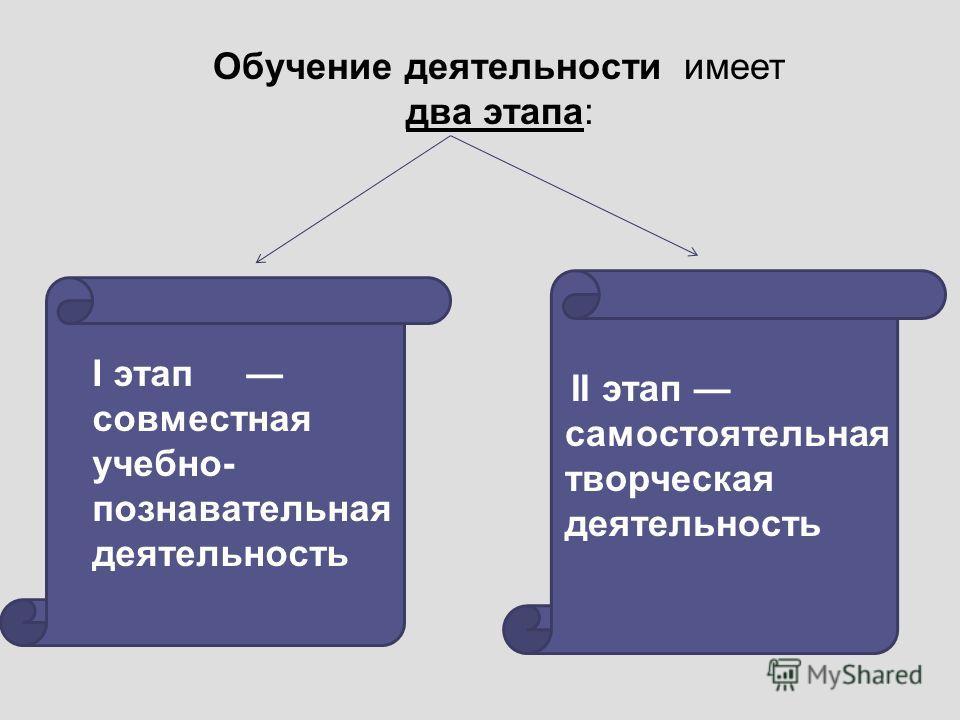 Обучение деятельности имеет два этапа: I этап совместная учебно- познавательная деятельность II этап самостоятельная творческая деятельность