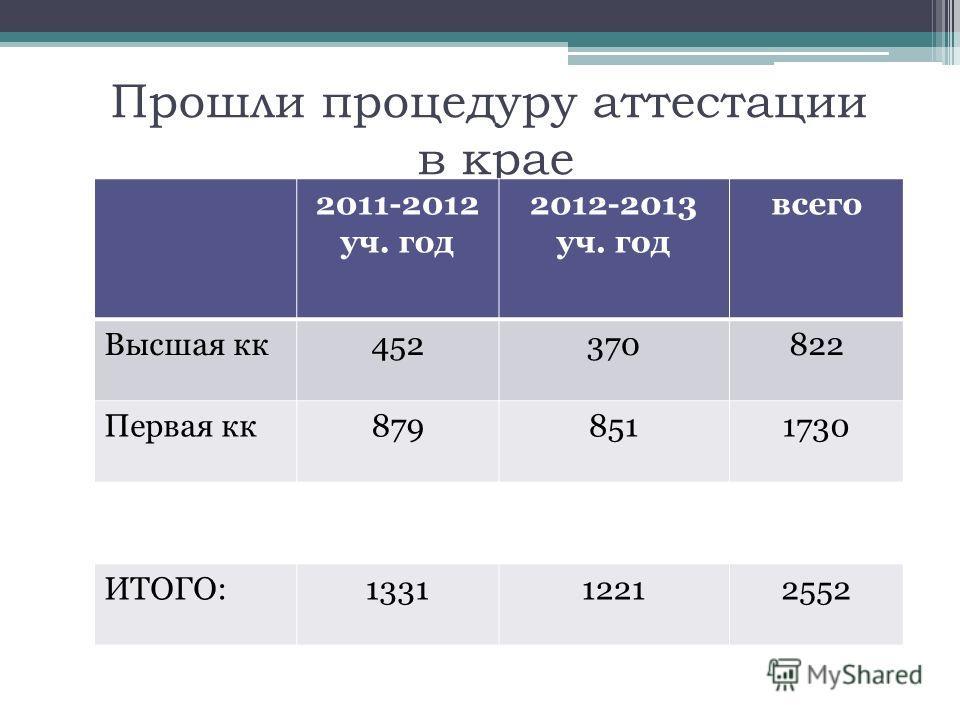 Прошли процедуру аттестации в крае 2011-2012 уч. год 2012-2013 уч. год всего Высшая кк452370822 Первая кк8798511730 ИТОГО:133112212552